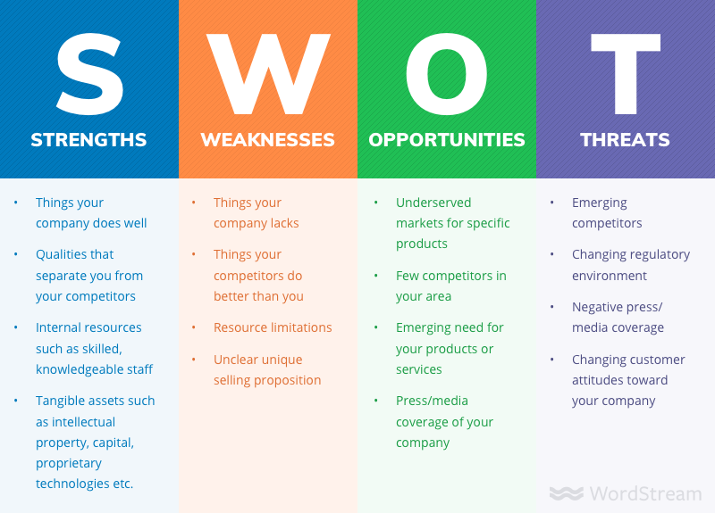 SWOT Analysis And Examples